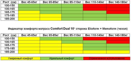 uroven_comfort_dual_10_m.png